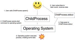 node ChildProcess diagram