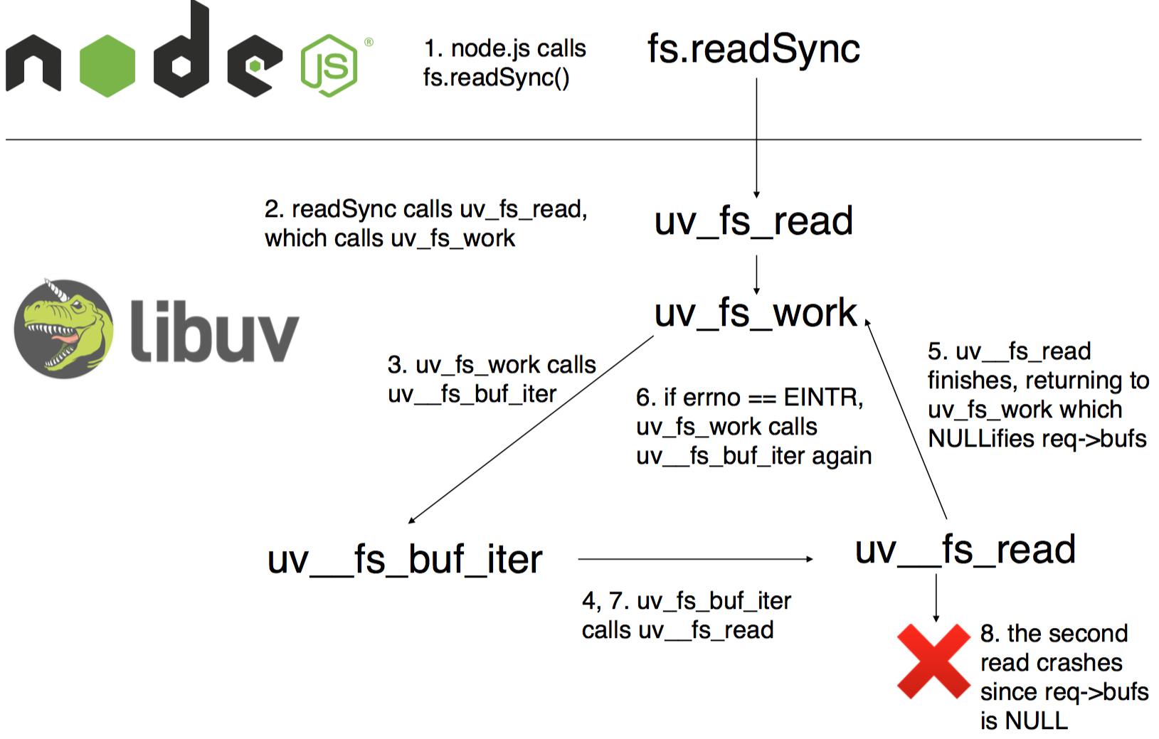 How I fixed libuv - davidvgalbraith
